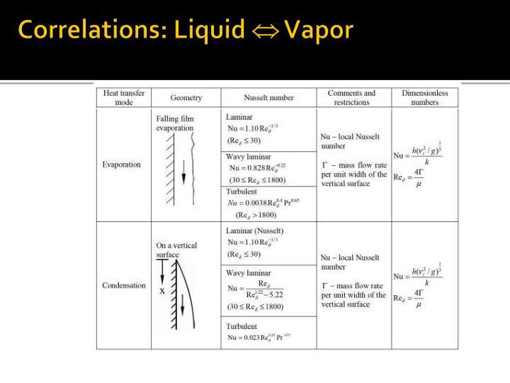 Correlations: Liquid