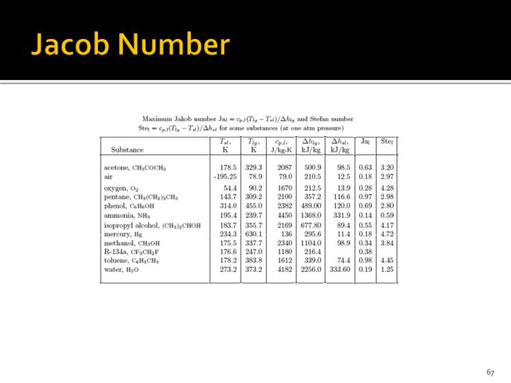 Jacob Number