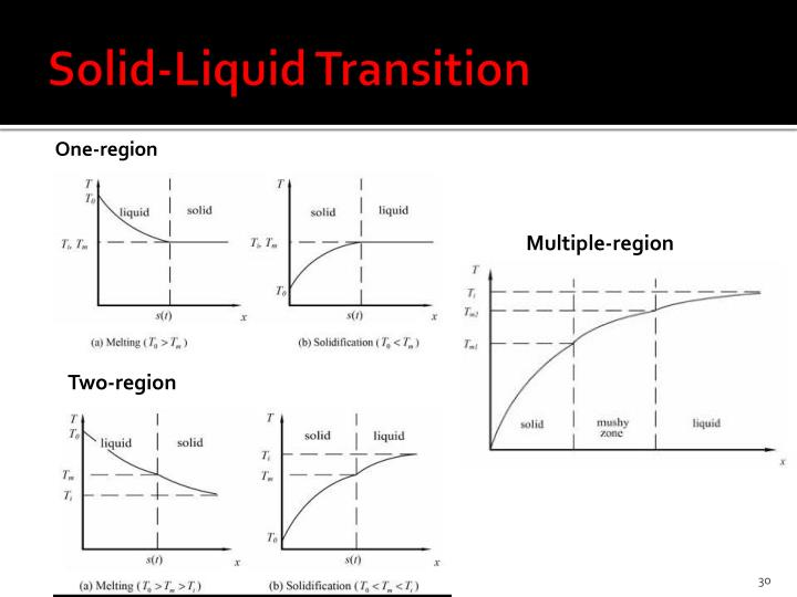 Solid-Liquid Transition