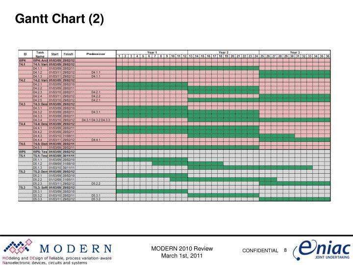 Gantt Chart (2)