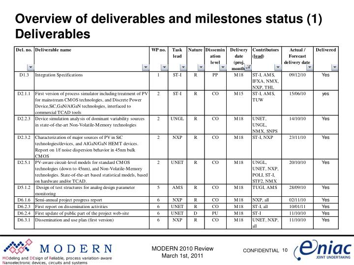 Overview of deliverables and milestones