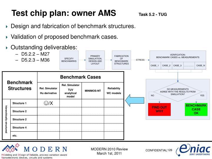 Test chip plan: owner AMS