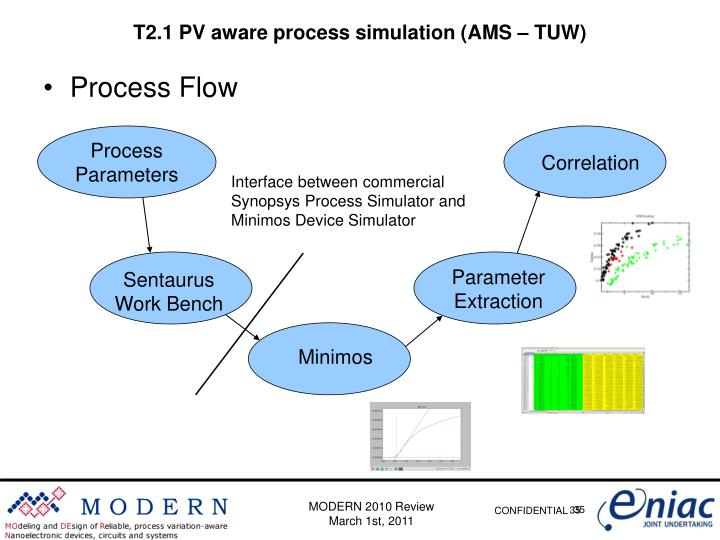 T2.1 PV aware process simulation