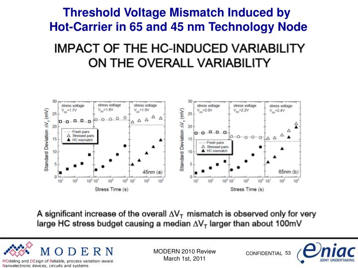 Threshold Voltage Mismatch Induced by