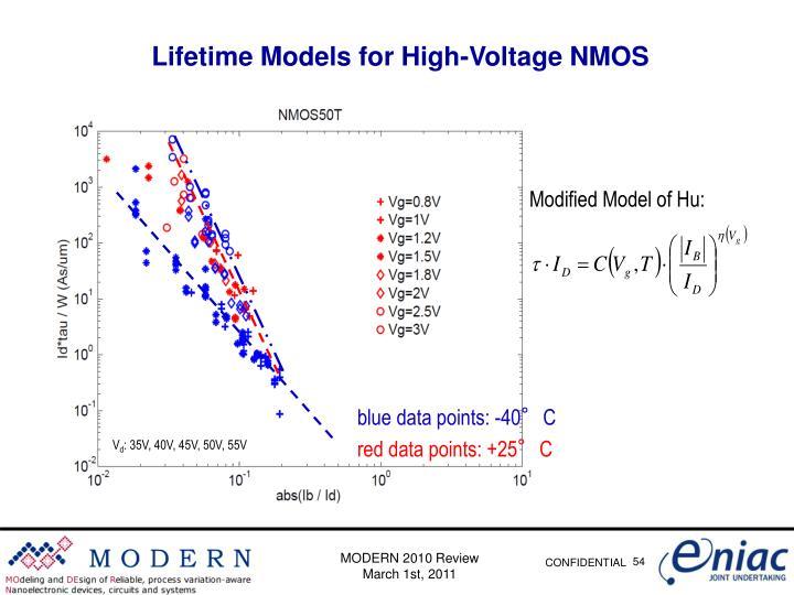 Modified Model of Hu:
