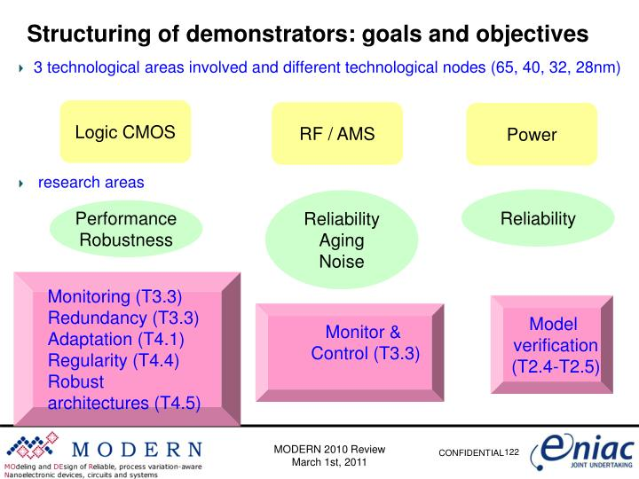 Structuring of demonstrators: goals and objectives