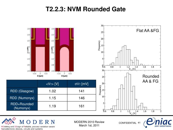 T2.2.3: NVM Rounded Gate