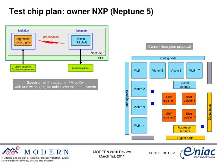 Test chip plan: owner
