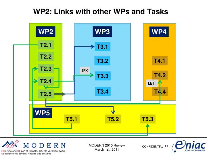 WP2: Links with other WPs and Tasks