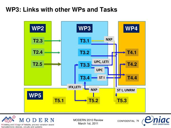 WP3: Links with other WPs and Tasks