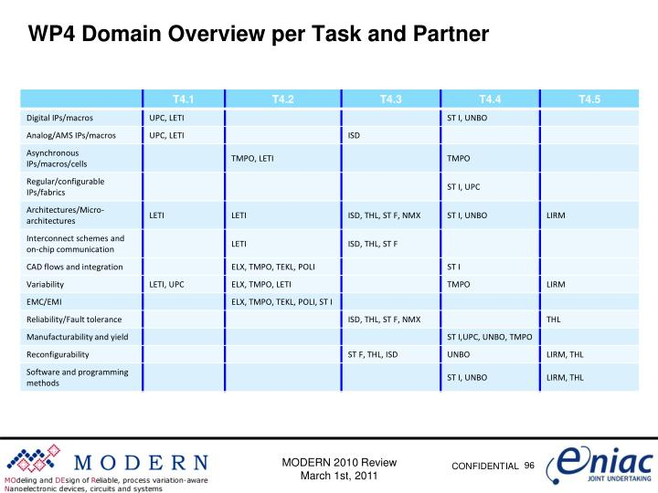 WP4 Domain Overview per Task and Partner