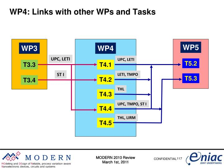 WP4: Links with other WPs and Tasks