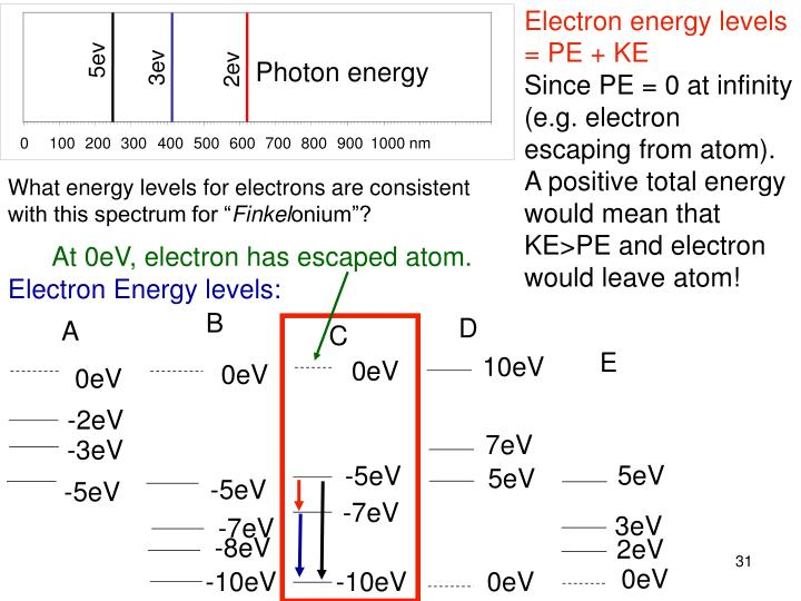 Electron energy levels = PE + KE