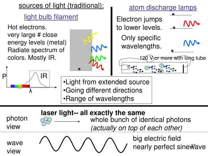 sources of light (traditional):