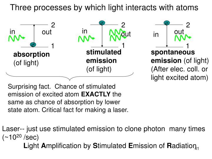 Three processes by which light interacts with atoms