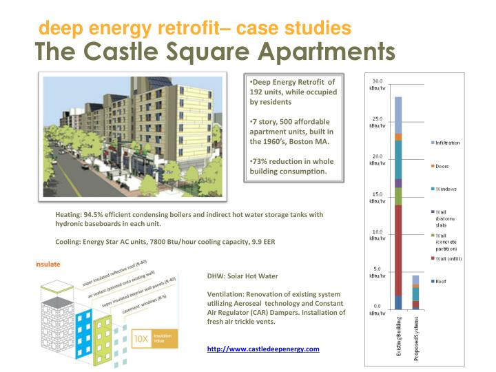 Deep energy retrofit– case studies