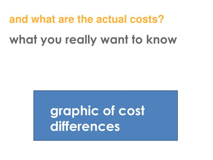 and what are the actual costs?