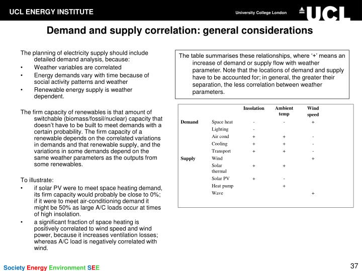 Demand and supply correlation: general considerations