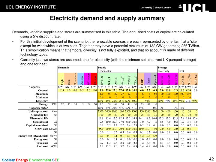 Electricity demand and supply summary