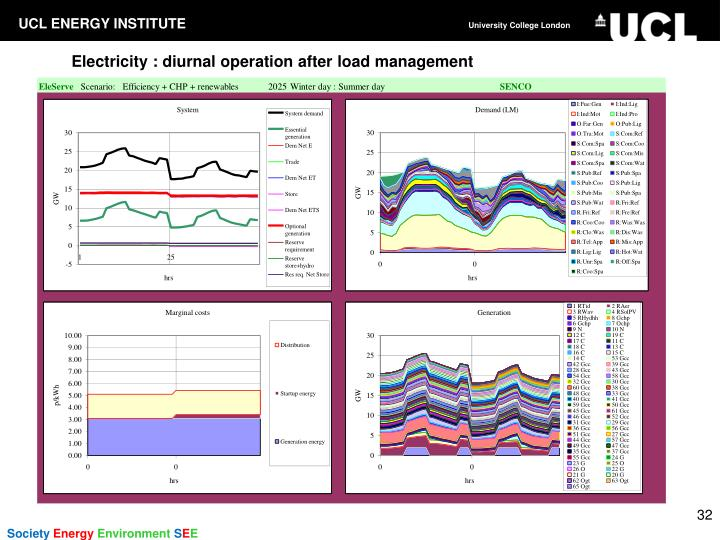 Electricity : diurnal operation after load management