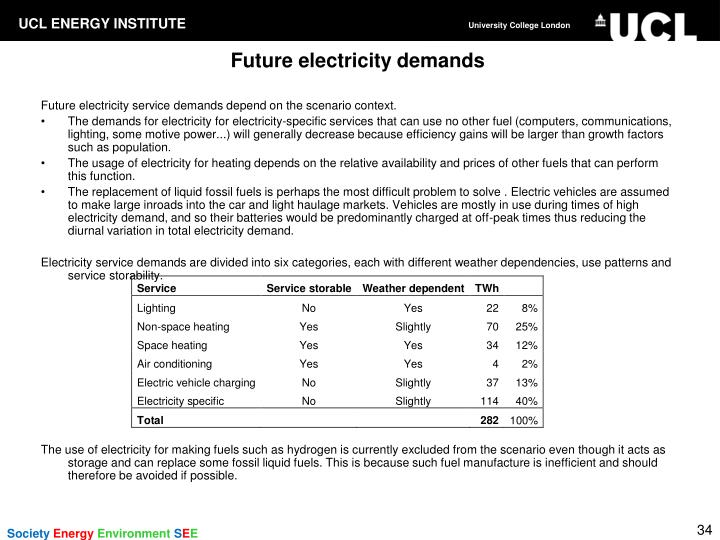 Future electricity demands