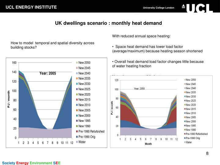 UK dwellings scenario : monthly heat demand