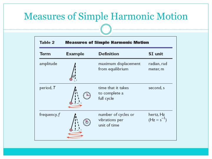 Measures of Simple Harmonic Motion