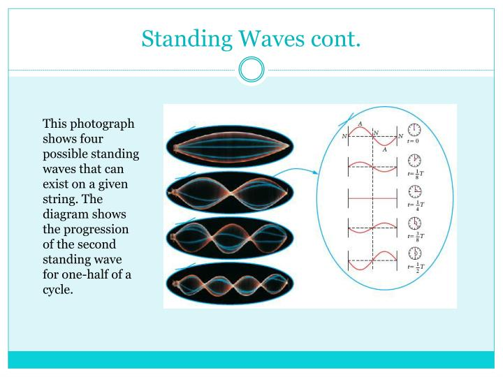 Standing Waves cont.