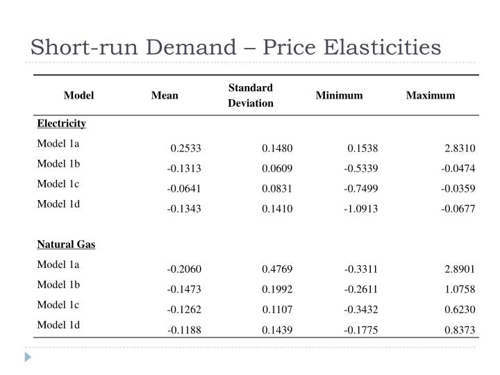 Short-run Demand – Price
