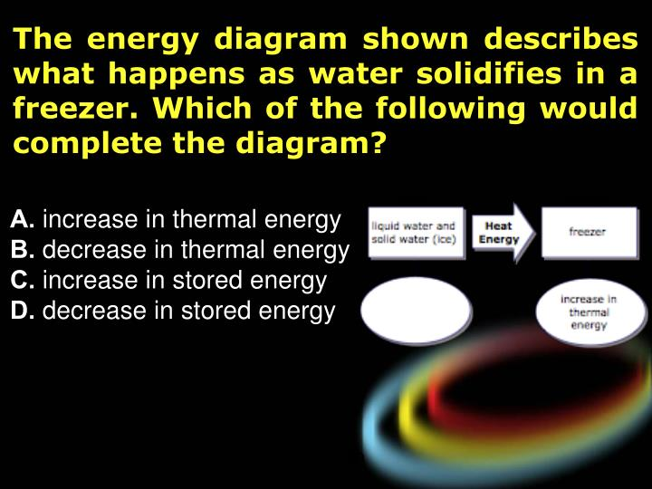 The energy diagram shown describes what happens as water solidifies in a freezer. Which of the following would complete the diagram?