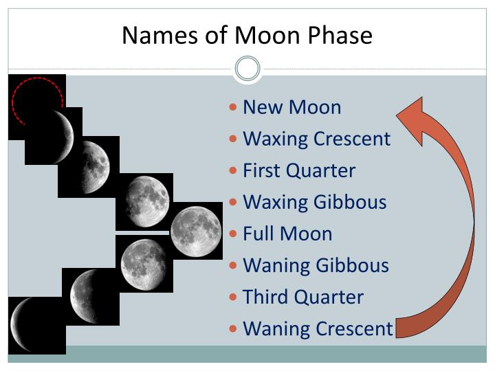 Names of Moon