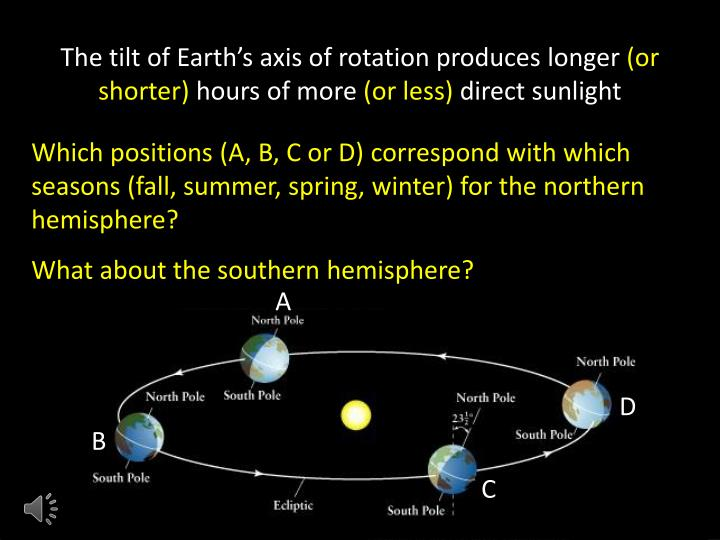 The tilt of Earth's axis of rotation produces longer