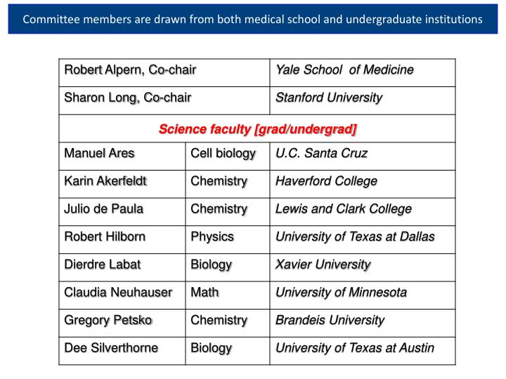 Committee members are drawn from both medical school and undergraduate institutions