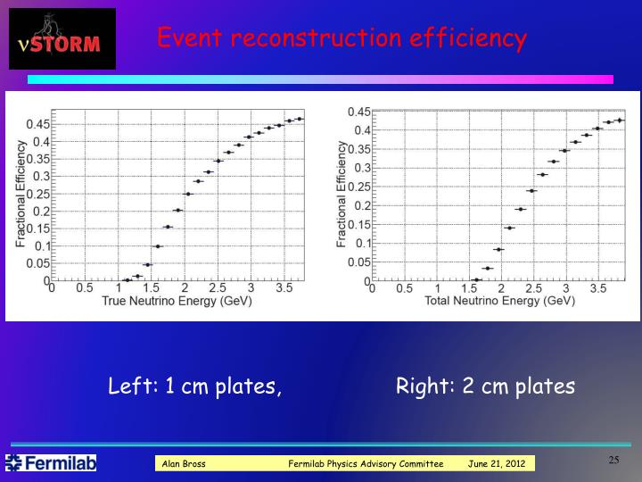 Event reconstruction efficiency