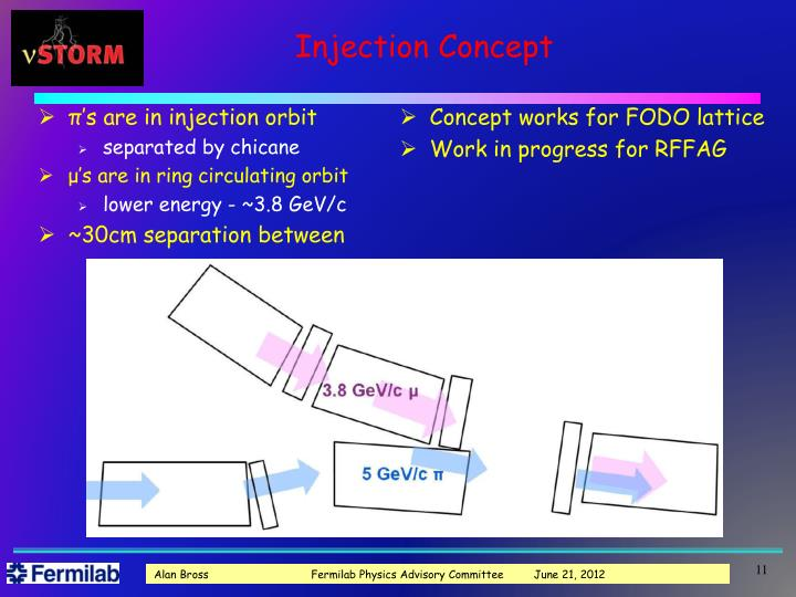 Injection Concept