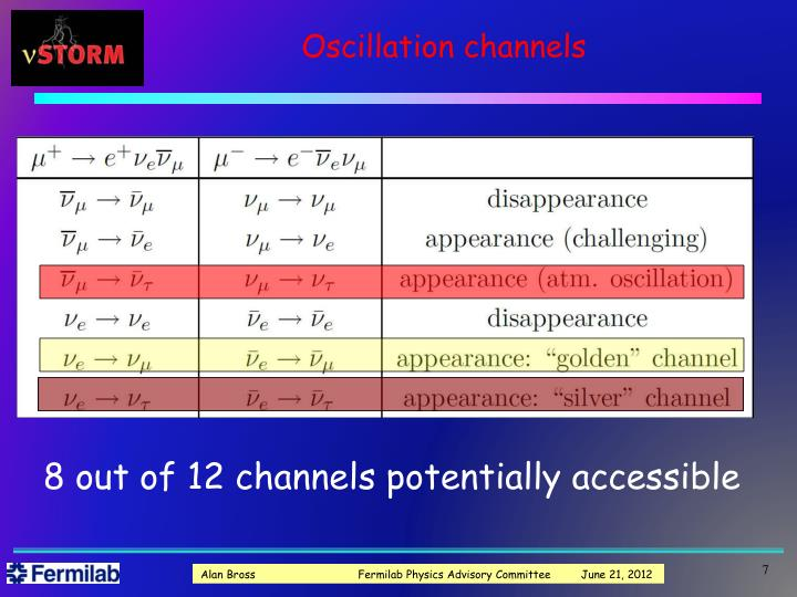 Oscillation channels