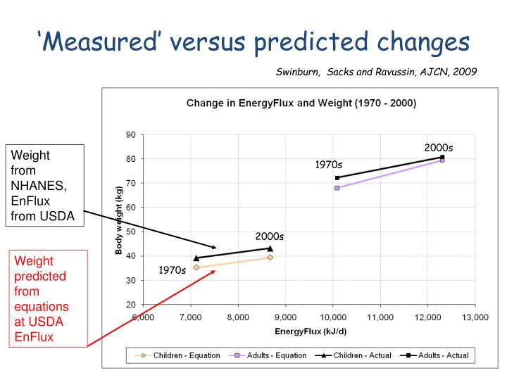 'Measured' versus predicted changes