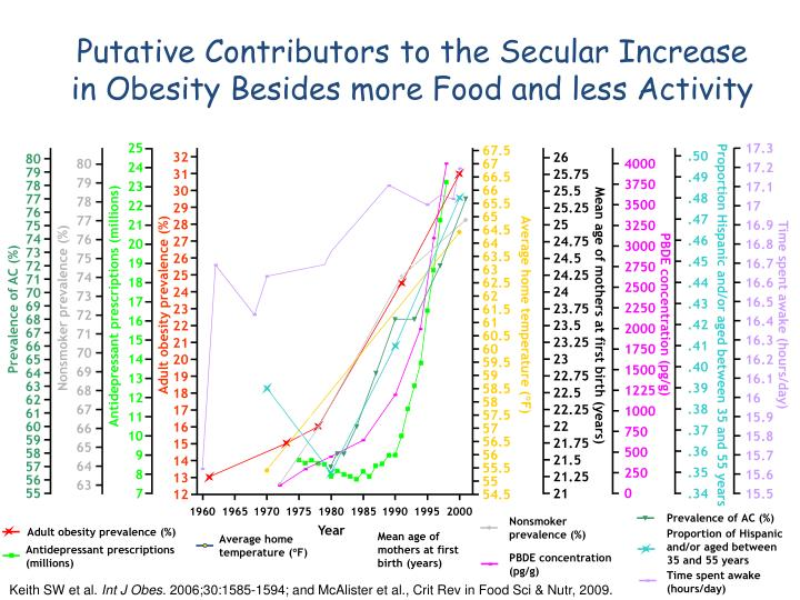 Putative Contributors to the Secular Increase in Obesity Besides more Food and less Activity