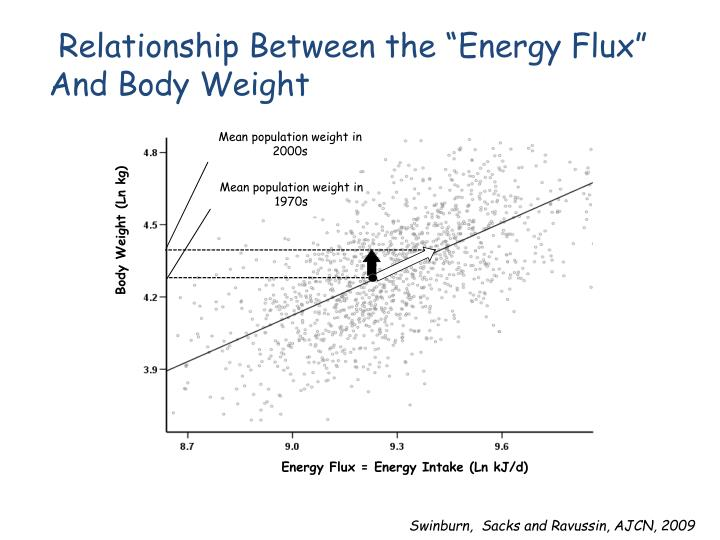 "Relationship Between the ""Energy Flux"""