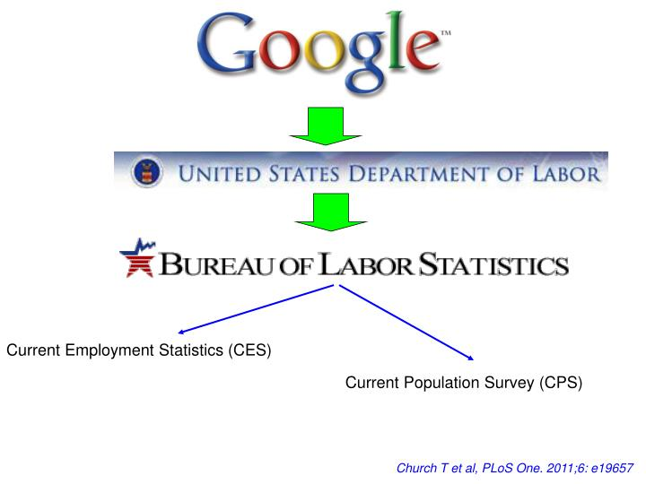 Current Employment Statistics (CES)