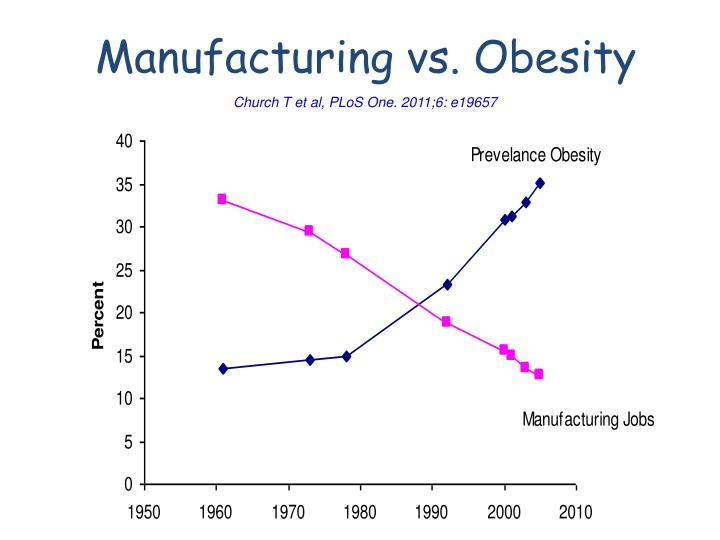 Manufacturing vs. Obesity