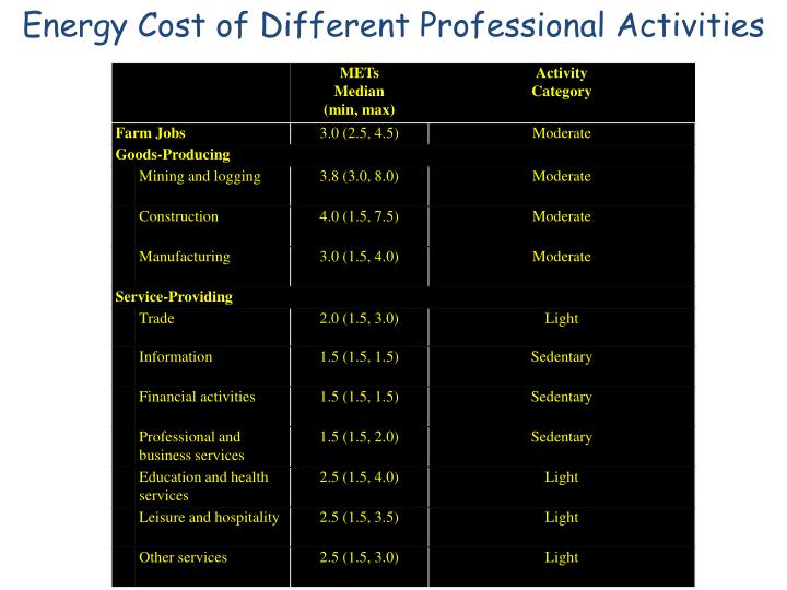 Energy Cost of Different Professional Activities