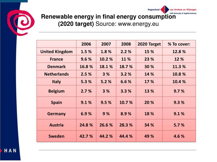Renewable energy in final energy consumption
