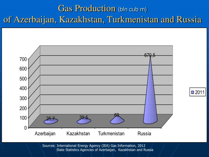Gas Production