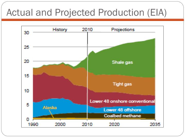Actual and Projected Production (EIA)