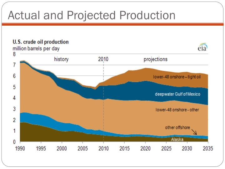 Actual and Projected Production