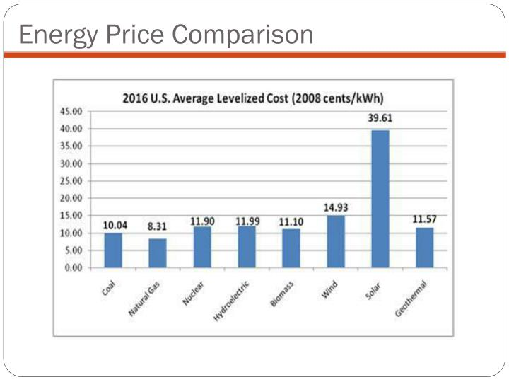 Energy Price Comparison