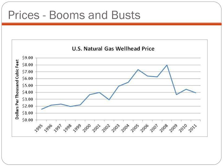 Prices - Booms and Busts