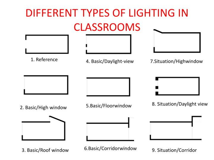 DIFFERENT TYPES OF LIGHTING IN CLASSROOMS