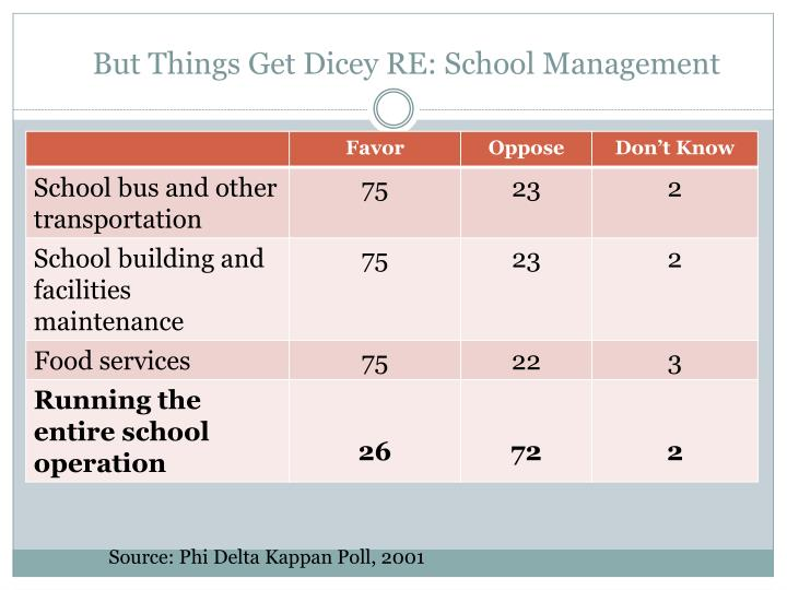 But Things Get Dicey RE: School Management